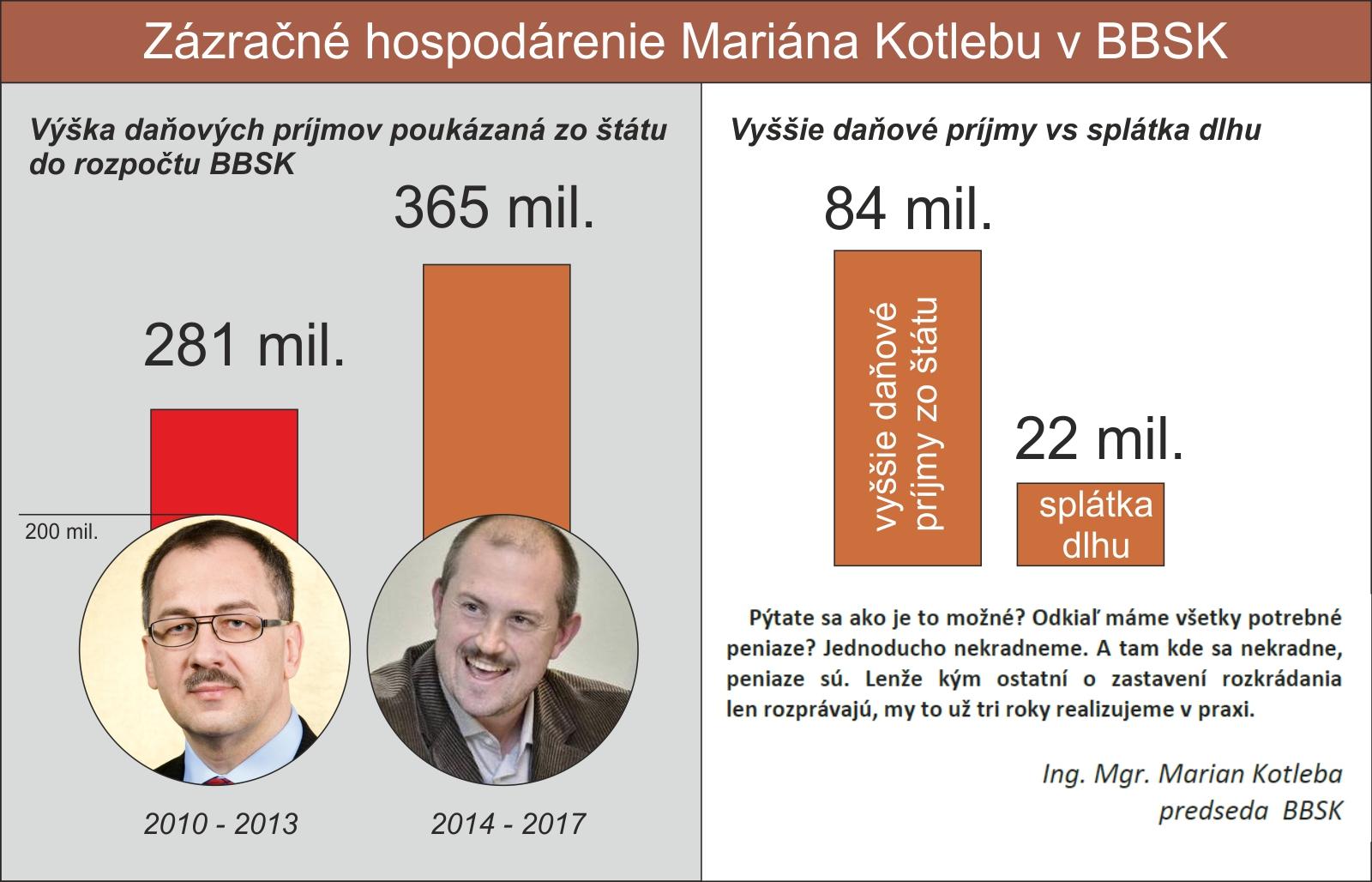 graf_rozpocet