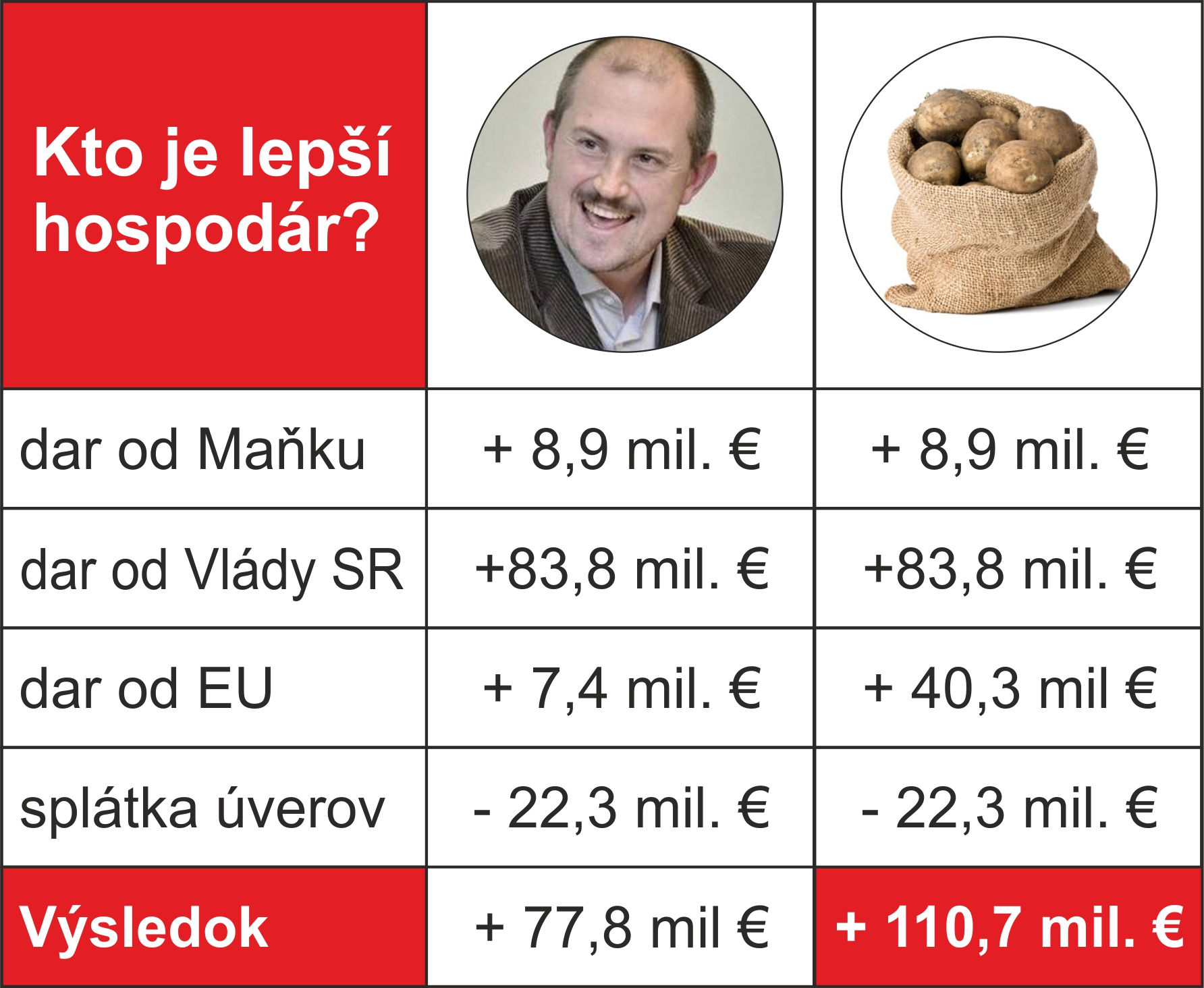 lepsi_hospodar